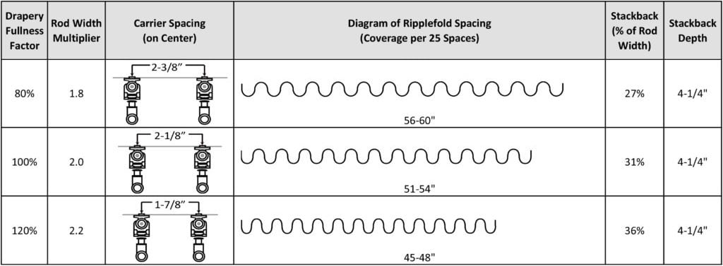 Ripplefold Fullness Chart
